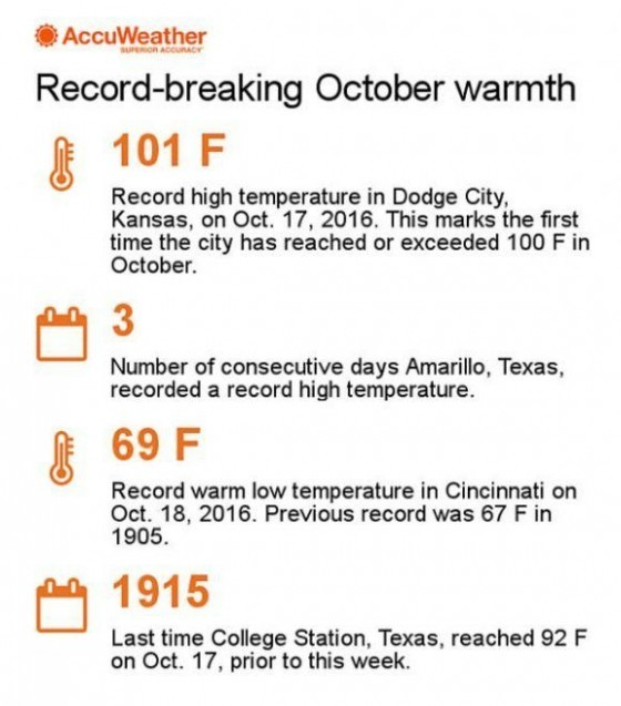 Record-breaking October warmth Century Old Records