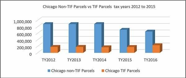 Chicago Non-TIF parcels tax year 2012 to 2015