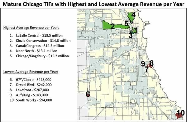 Mature Chicago TIFs with highest and lowest average revenue per year.