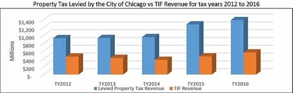Property tax levied by the City of Chicago vs TIF revenue for the years 2012-2016.