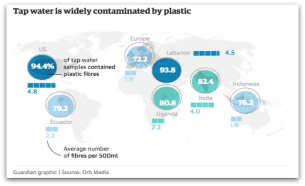 Plastic in water study