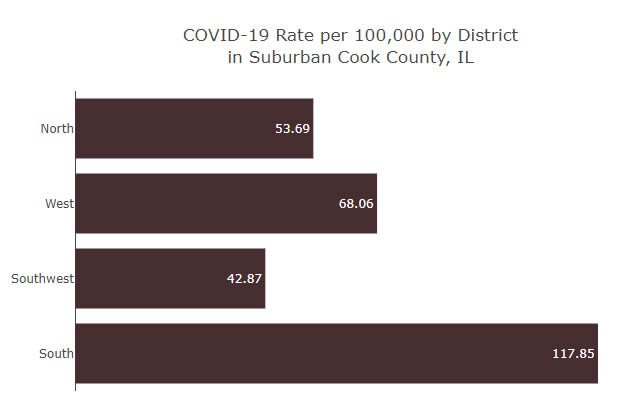 Rate per 100,000 COVID-19 by District in Suburban Cook County.